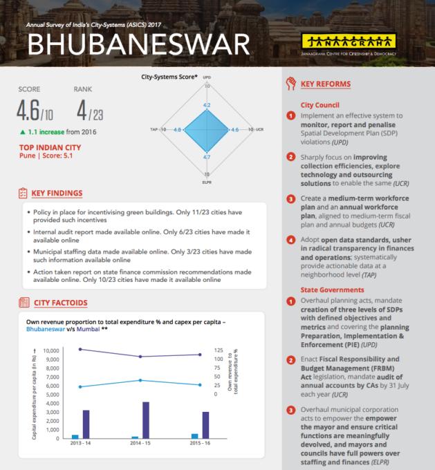 Bhubaneswar Governance Report Card
