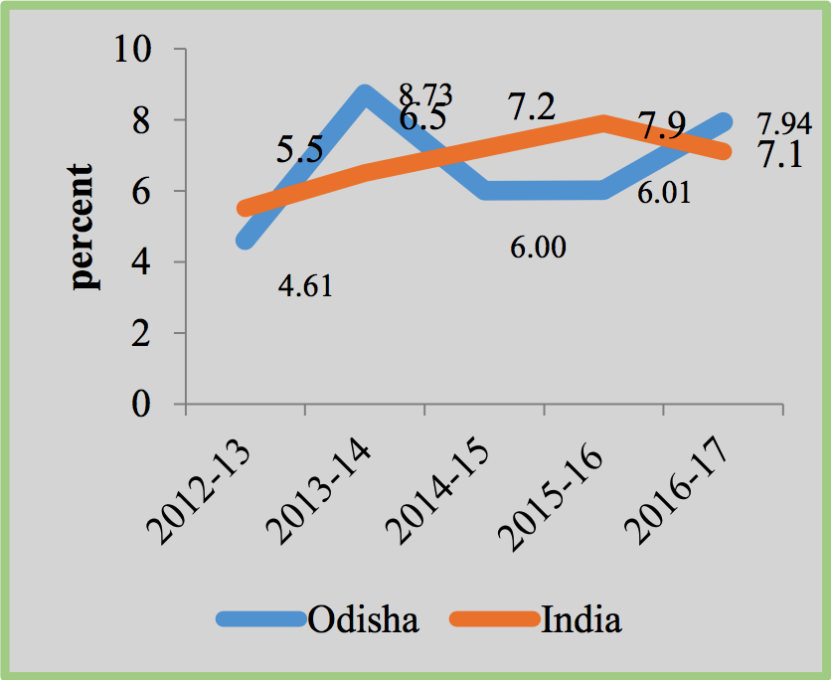 Odisha Economic Growth Rate